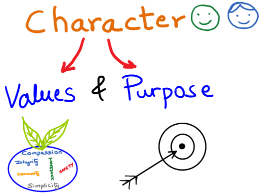 Values-Purpose.png (520×387)